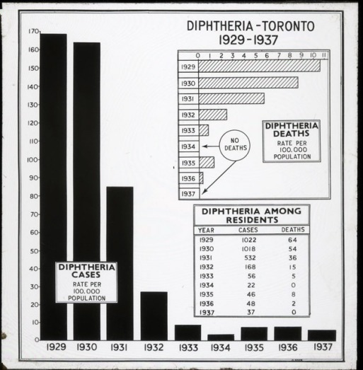 diptheria in Toronto